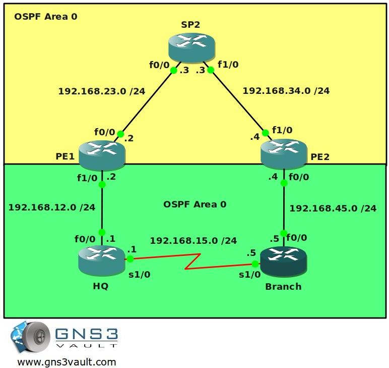 MPLS VPN PE CE OSPF