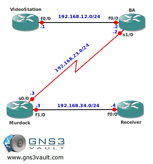Multicast Stub & IGMP Helper Network Topology