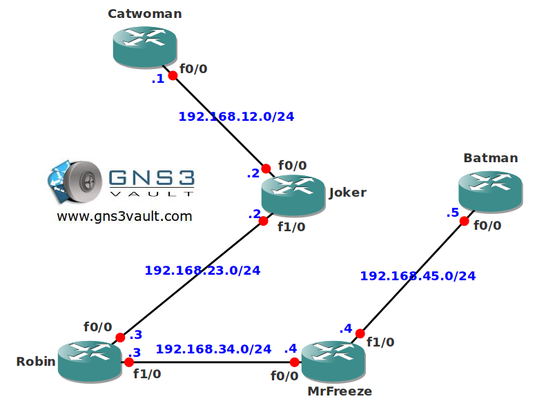 Multicast AUTO-RP Listener network topology