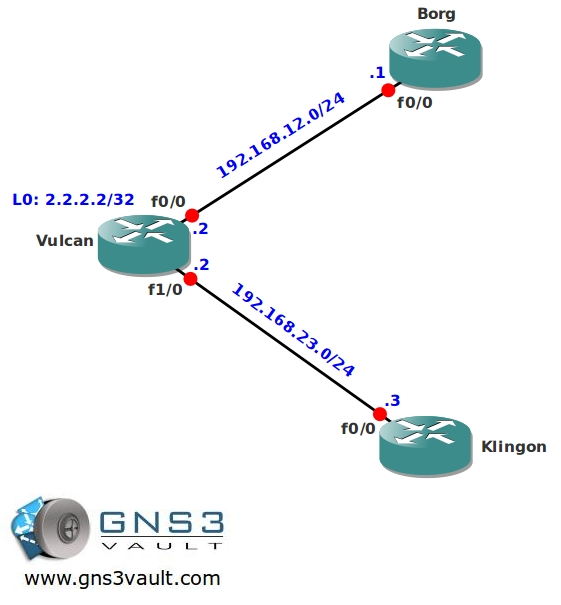 Multicast PIM Accept RP Network Topology