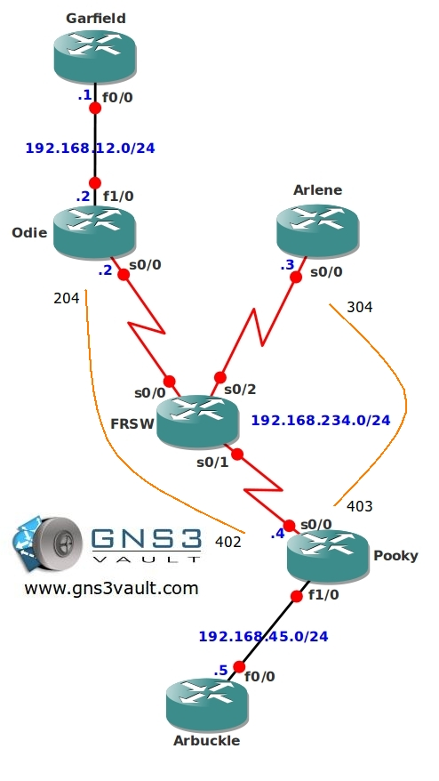 Multicast PIM NBMA Network Topology