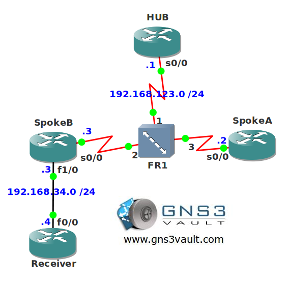Multicast RPF Failure NBMA Troubleshooting