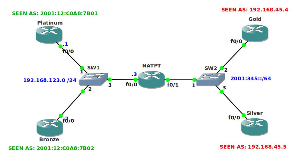 IPv6 NAT-PT Static