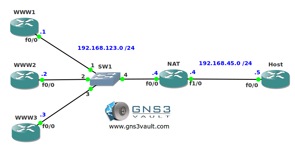 NAT TCP Load Balancing