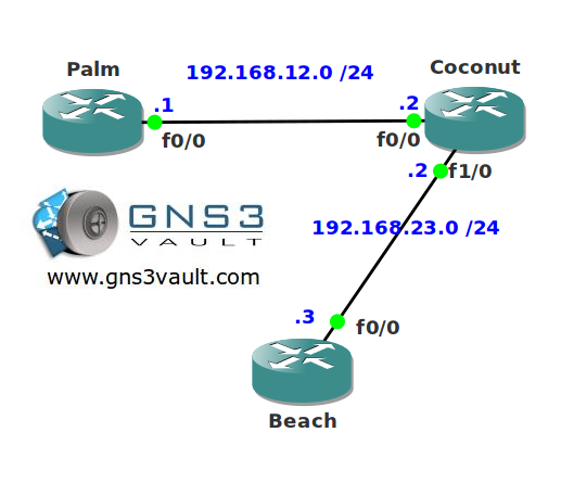 OSPF Flood Reduction Network Topology