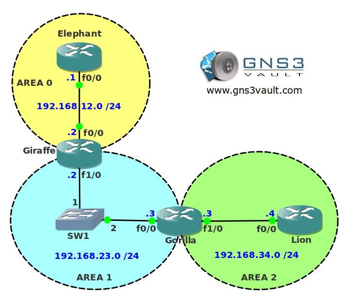 OSPF Authentication Network Topology