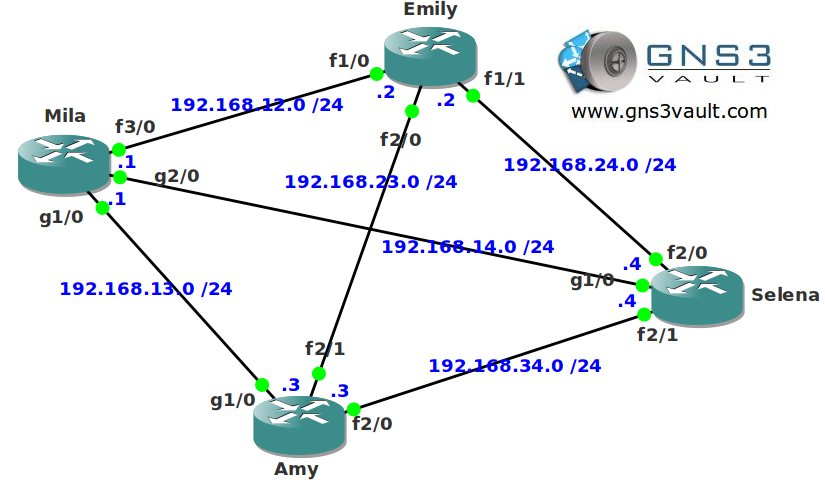 OSPF Auto-Cost Reference Bandwidth Network Topology
