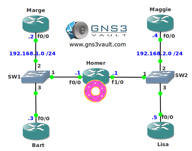 OSPF DR BDR Election Network Topology
