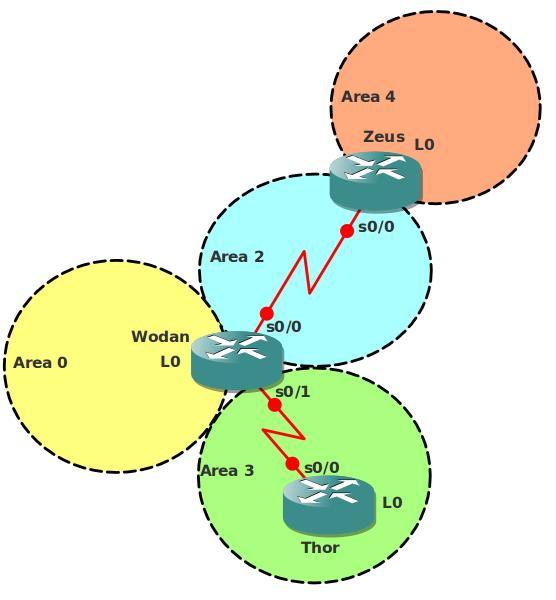 OSPF NSSA Network Topology
