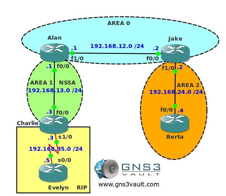 OSPF Suppress Forward Address Topology