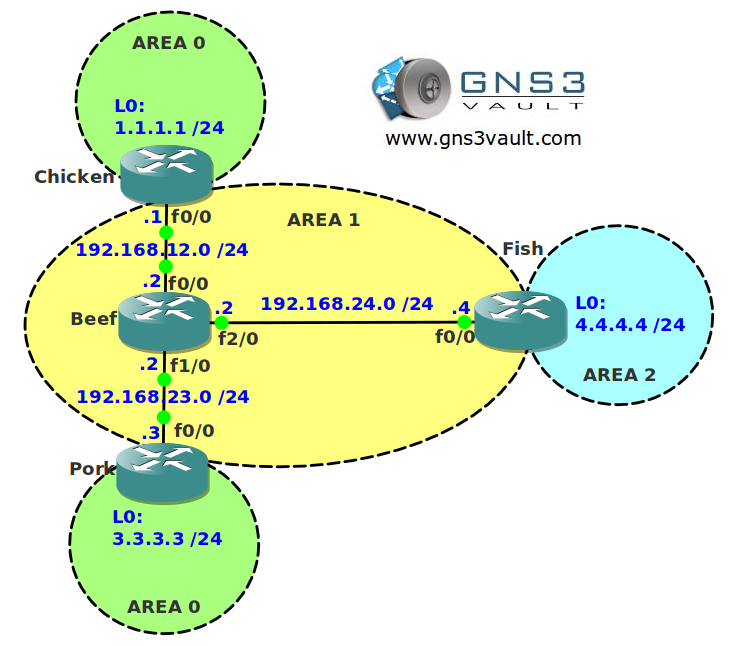 OSPF Virtual Link Network Topology