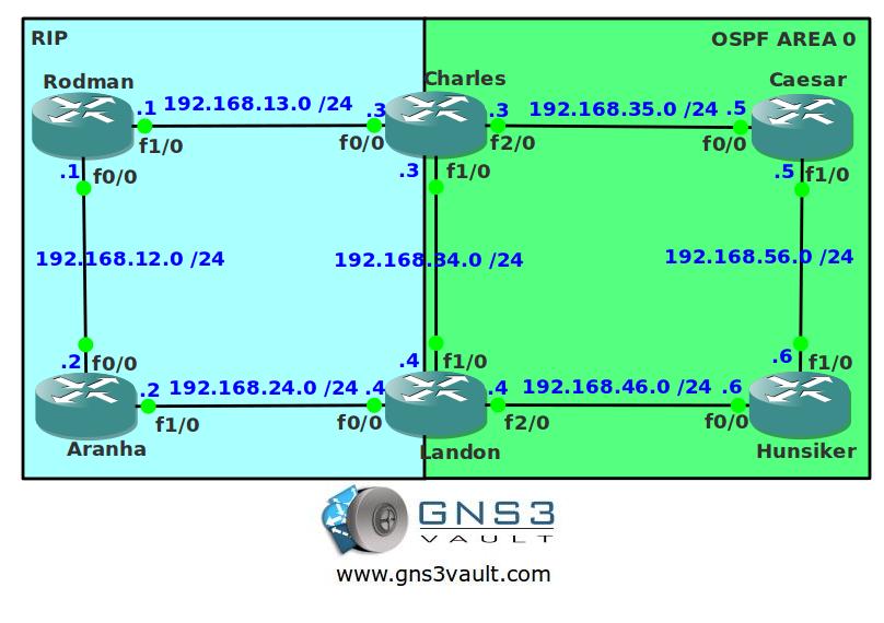 RIP to OSPF redistribution