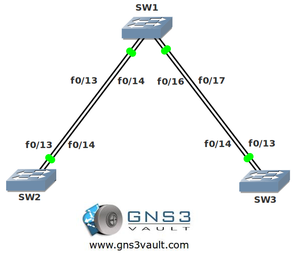 Spanning Tree Root Guard