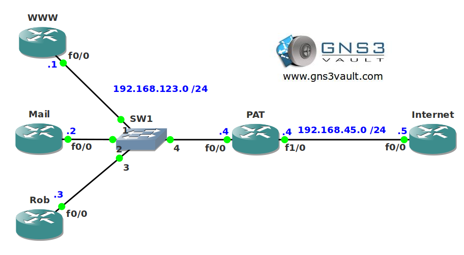 Download Cisco Router Ios Image Gns3vault - xsonarkeep