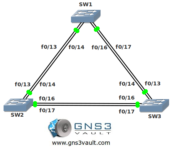 VLAN and Trunk Network Topology