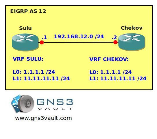 VRF Routing