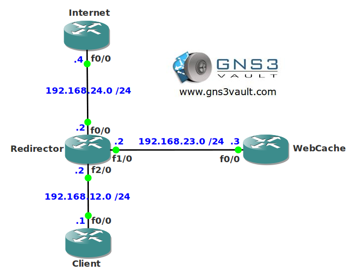 Web Cache Communication Protocol