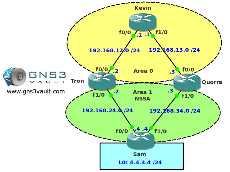 OSPF NSSA Type 7 to 5 Election Network Topology