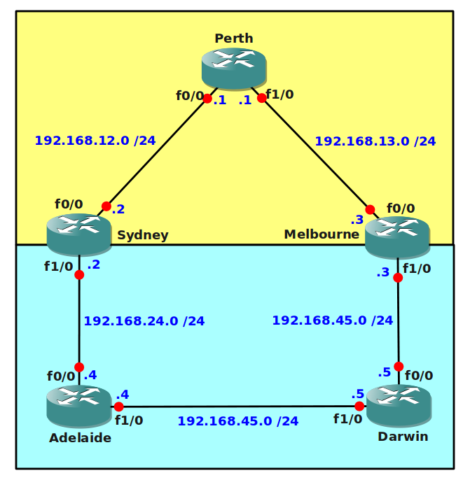 OSPF RIP AD Troubleshooting
